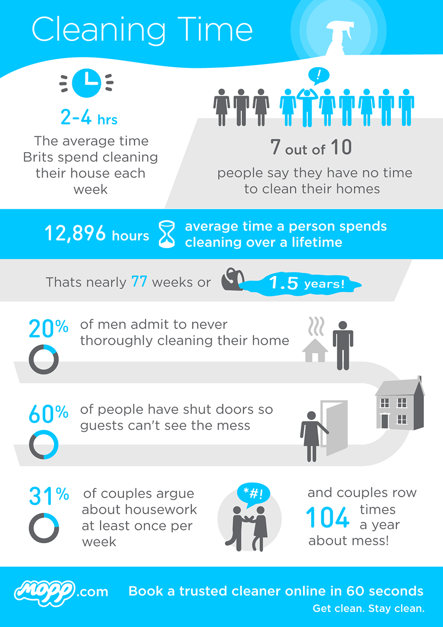 Cleaning time infographic